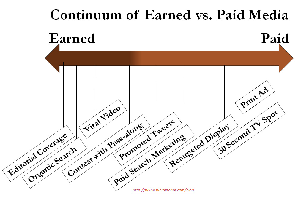 Continuum of Paid and Earned Marketing Tactics