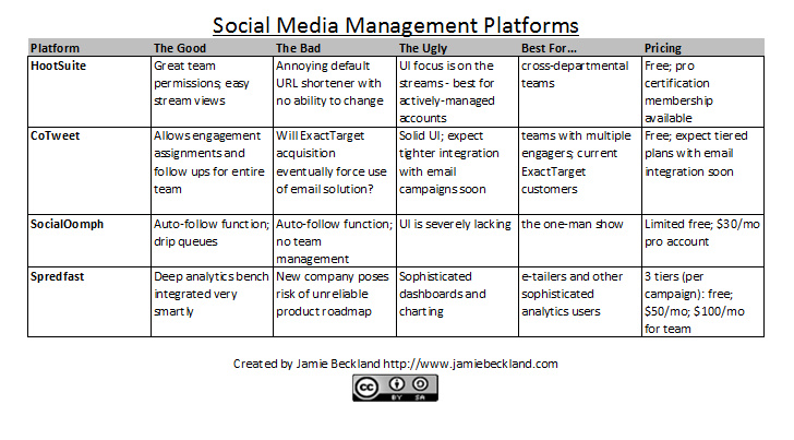 Chart of Social Media Management Platforms